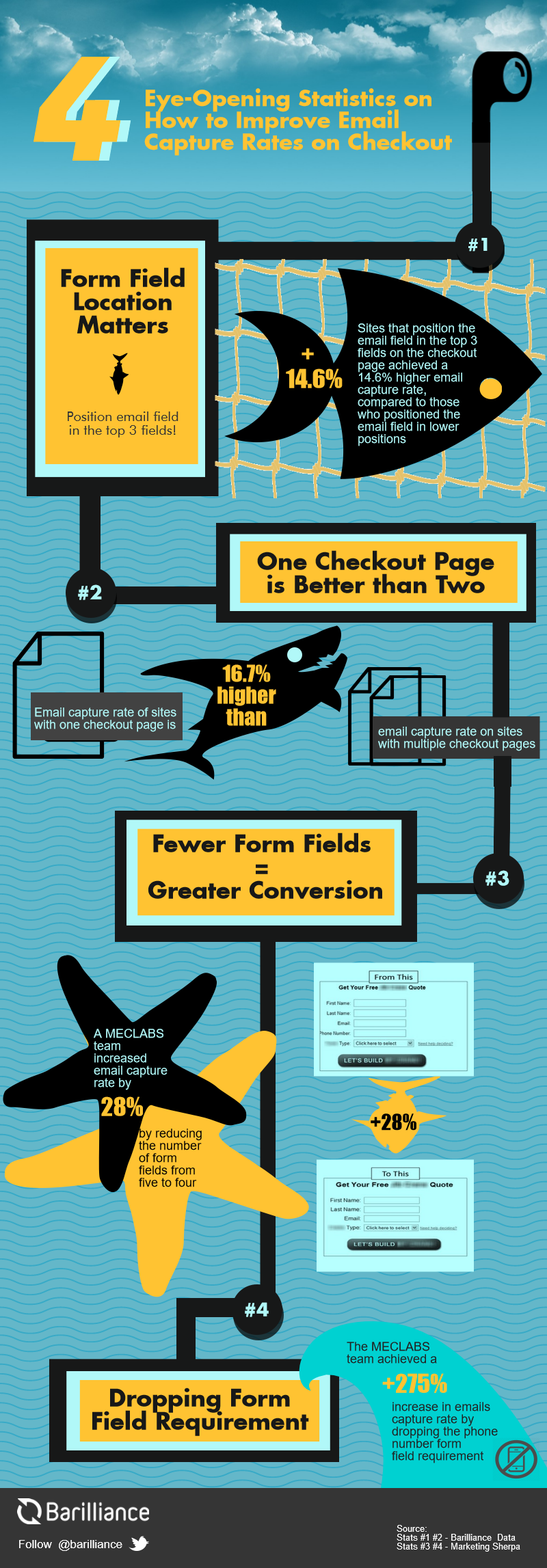 Infographic how to imrpvoe email capture
