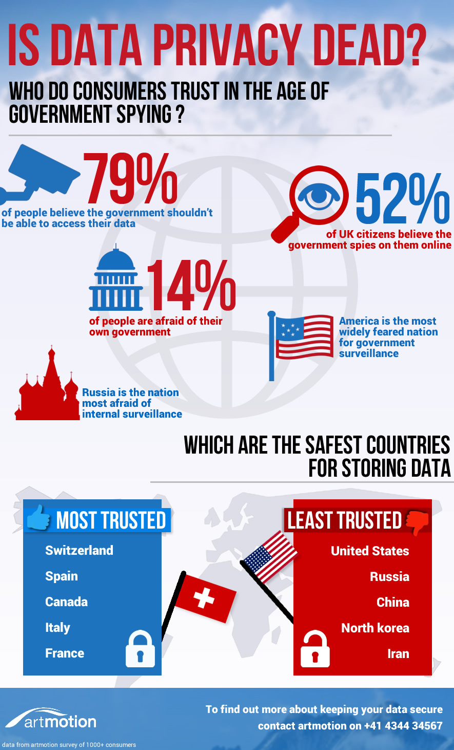 Data privacy stats infographic