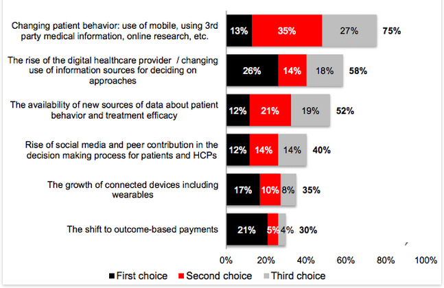 digital in healthcare marketing for the next two years