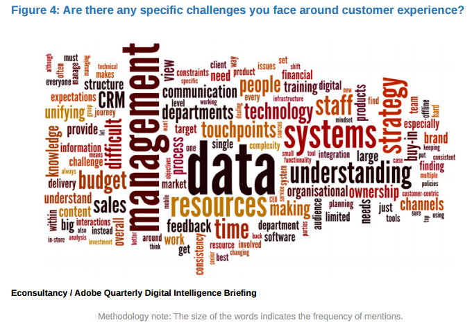 wordcloud - specific cx challenges