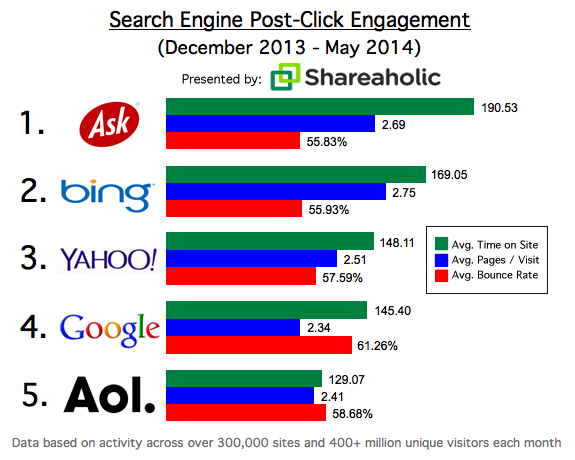 post click yahoo engagement