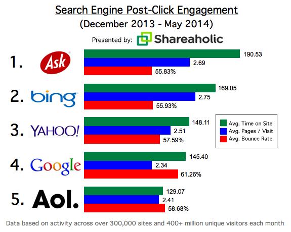 post click yahoo engagement