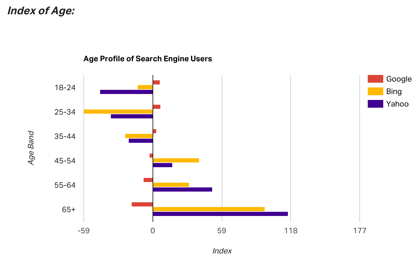index of age - search engine users