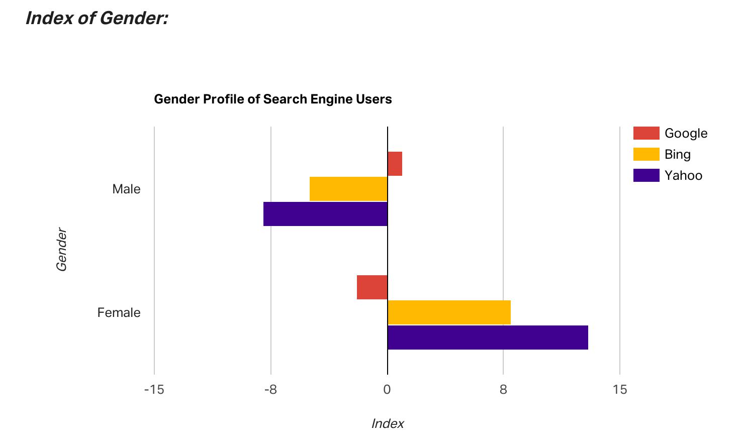 index of gender