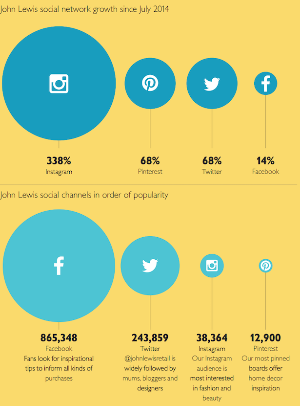 John Lewis social channels