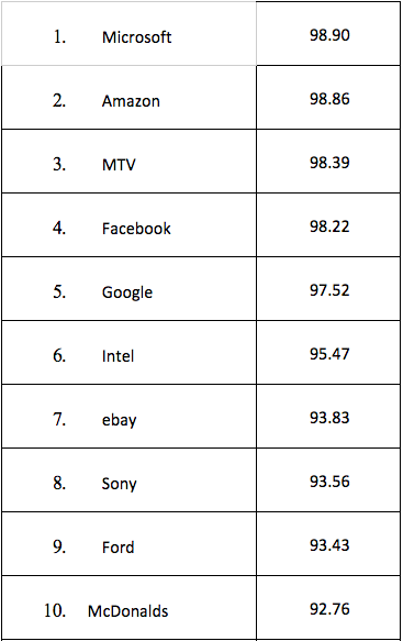 Top 10 most powerful brands on social media