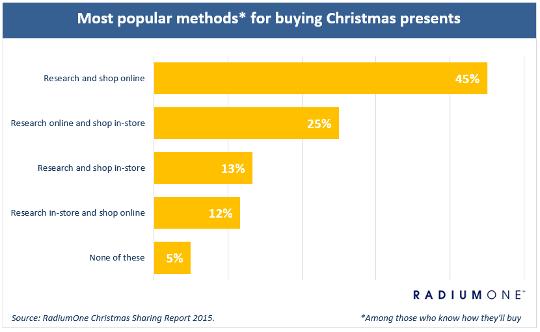 Christmas gift shopping habits uk