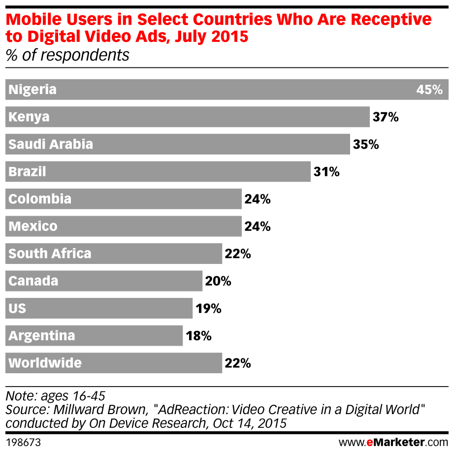 Emerging markets mobile stats