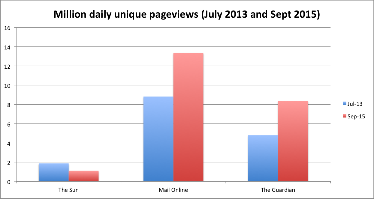 unique pageviews, the sun, mail online, the guardian