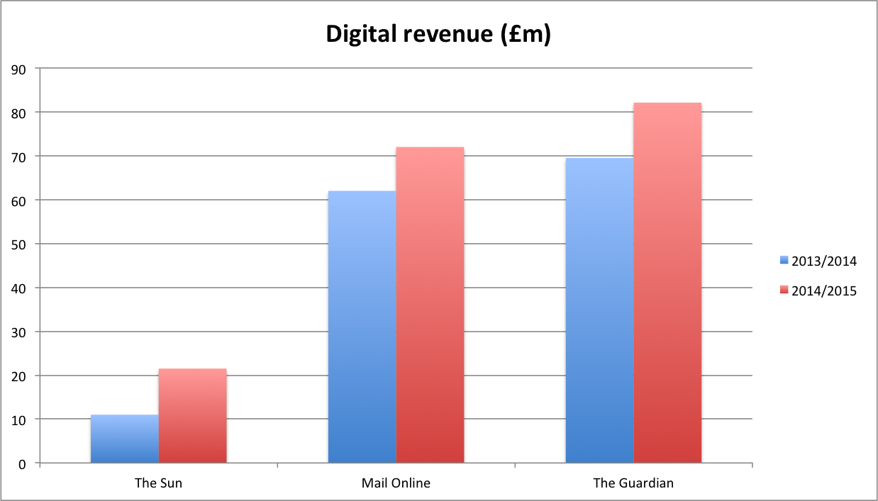 digital revenue, the sun, mail online, the guardian
