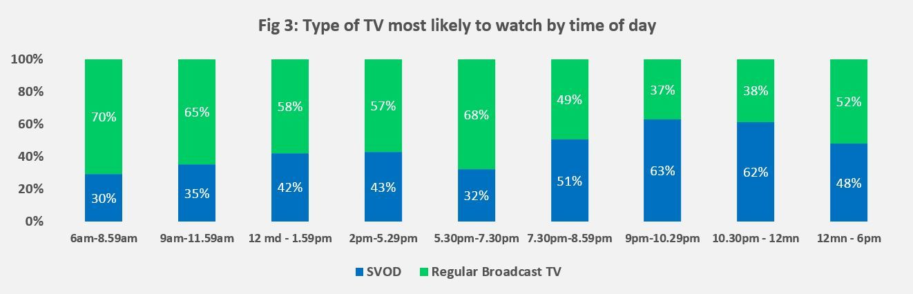 vod vs TV, times of the day
