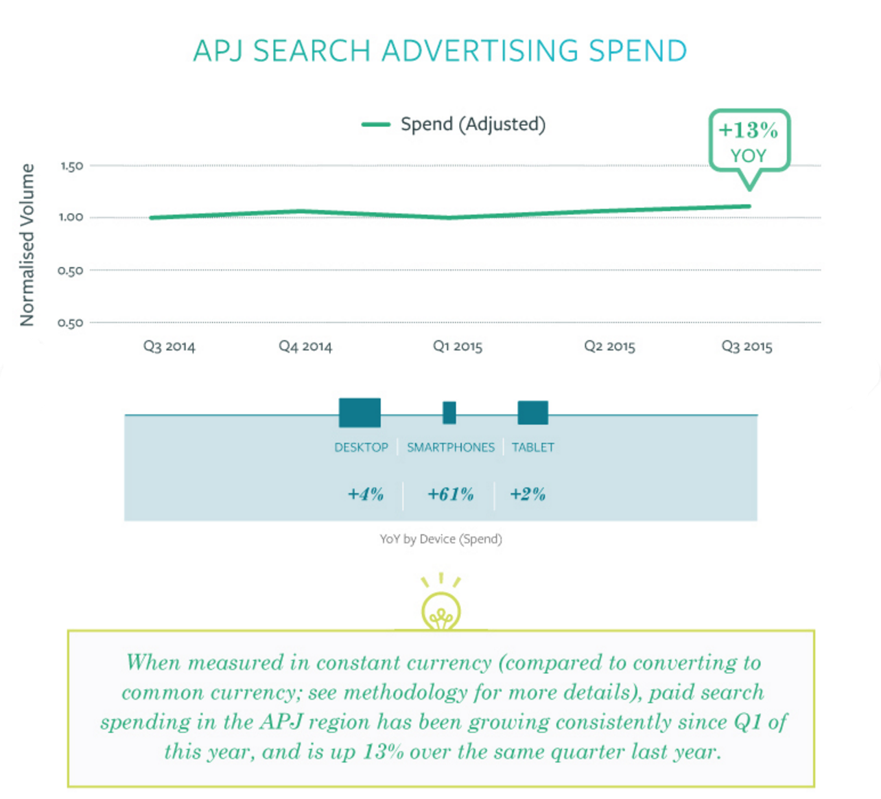 paid search ad spend apj