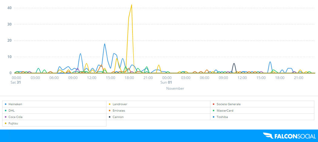 Rugby world cup brand engagement social media