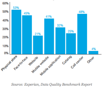Data sets essential for marketing success graph