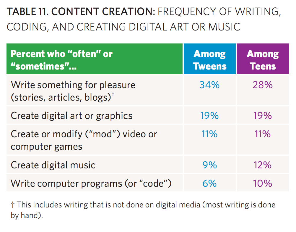 content creation by teens