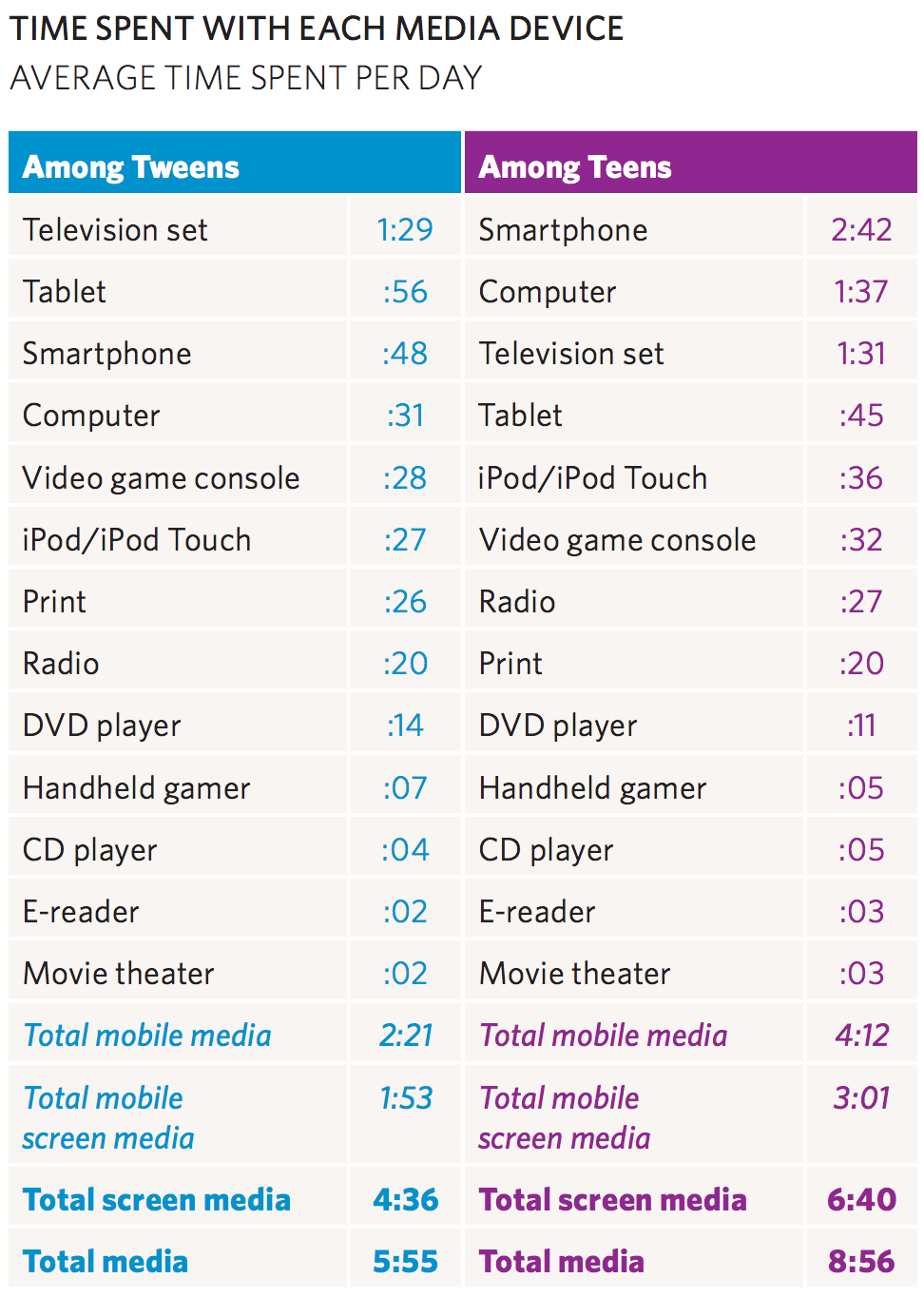time spent with each device - teens