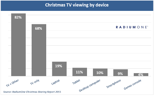 Christmas tv viewing by device