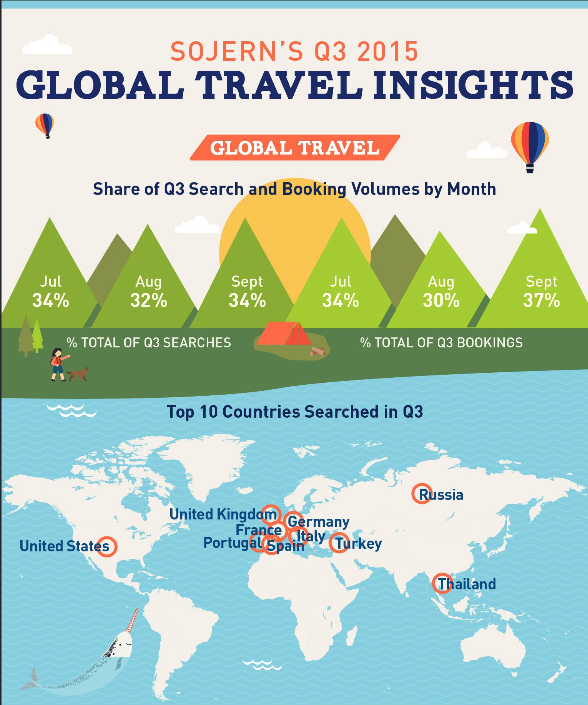 Travel search stats infographic