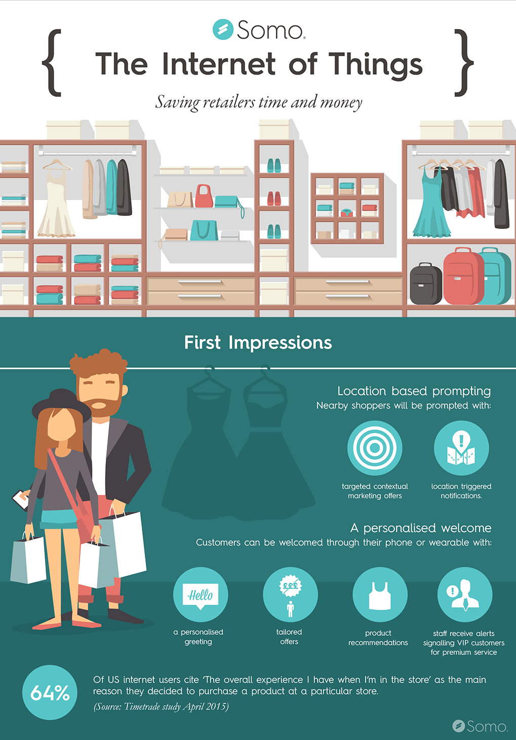 internet of things retail stats infographic
