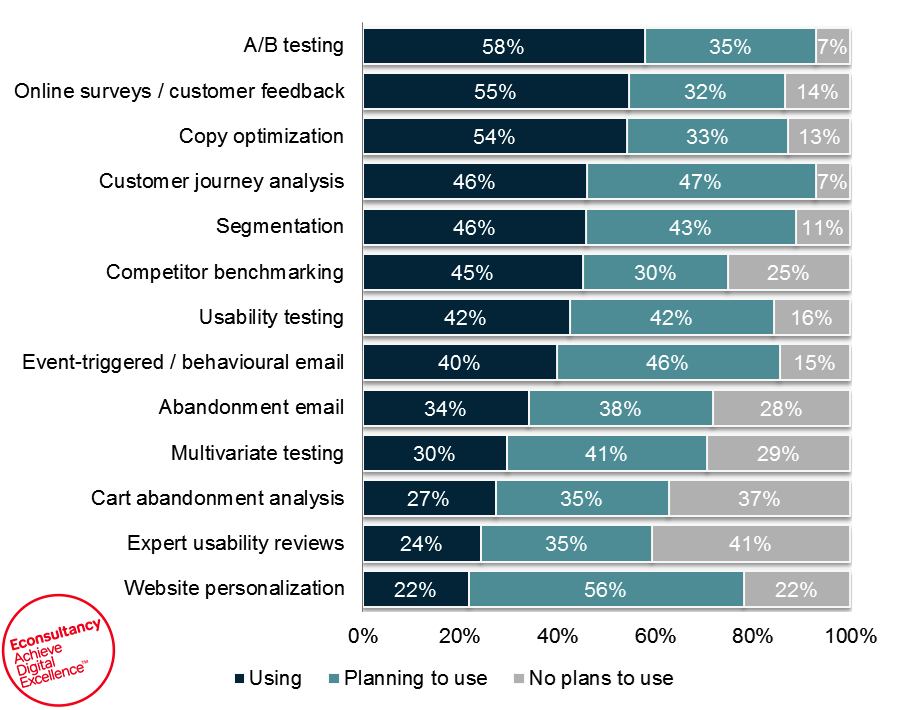 What Is The State Of Conversion Rate Optimization In 2015