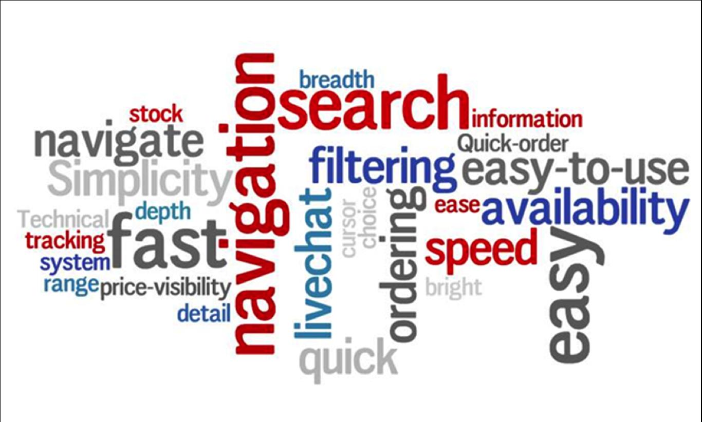 wordcloud customer feedback on rs