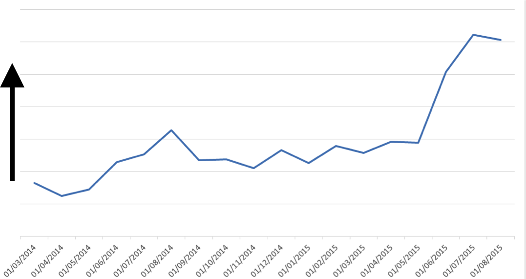 rs conversion rate over time