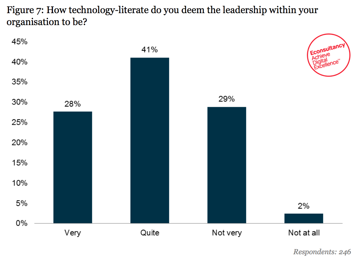 how tech literate are your leaders?