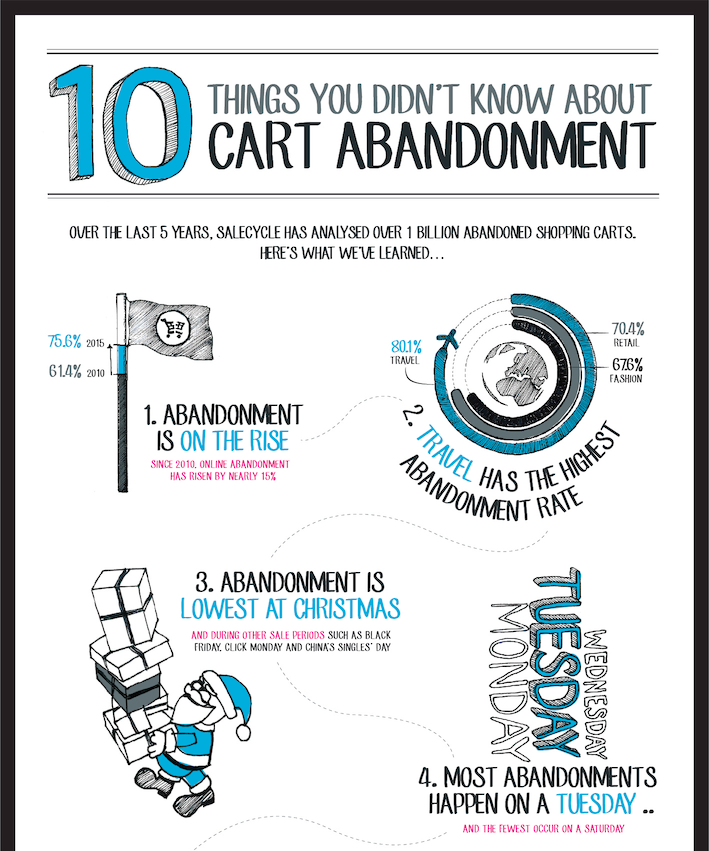 Basket abandonment stats infographic