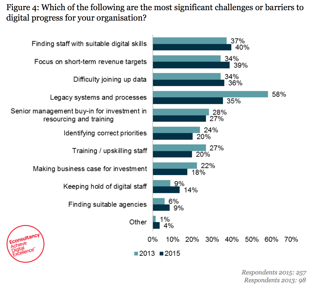 chart showing skills shortage as main barrier to digital progress
