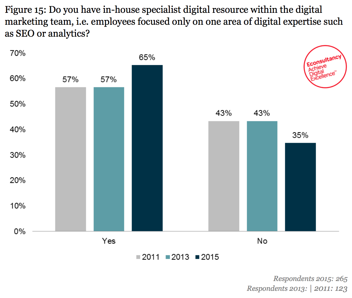 chart showing number of business with digital specialists
