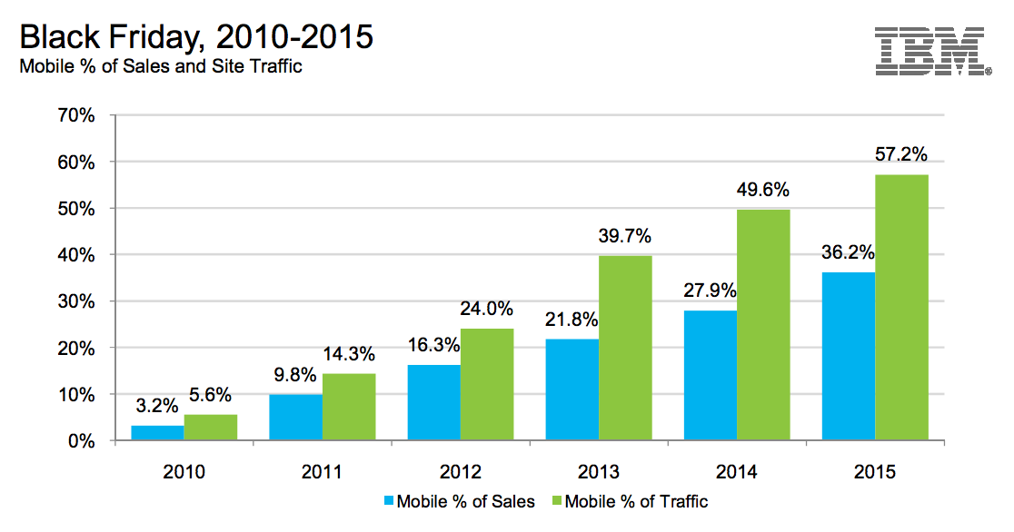 black friday mobile sales and traffic