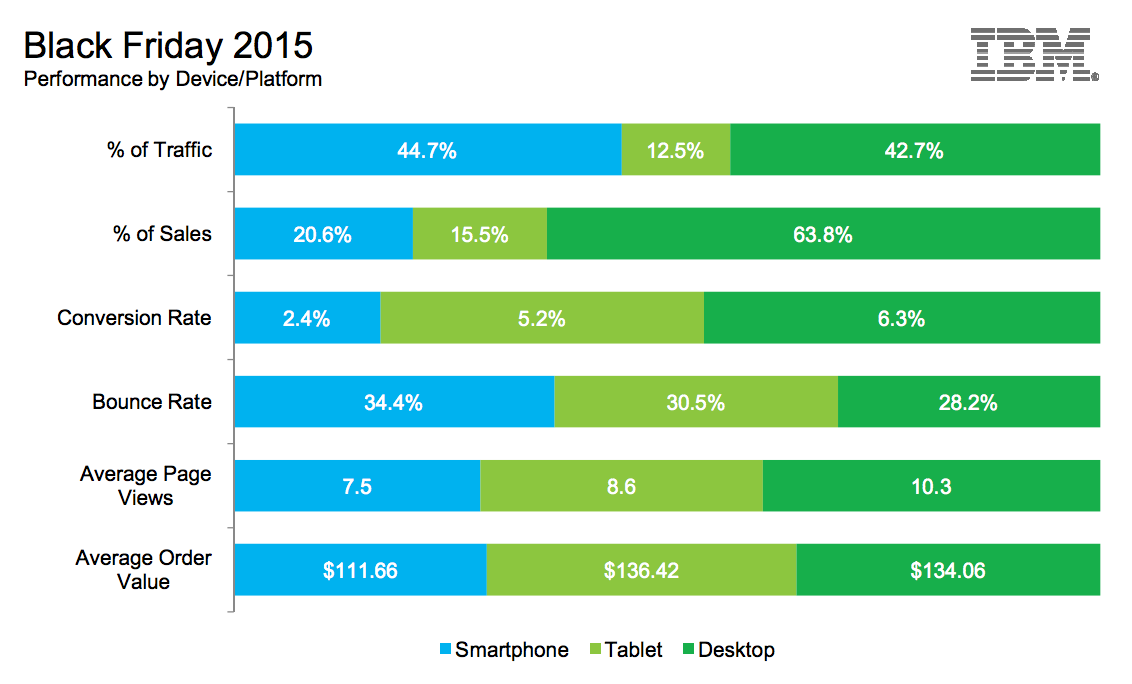 mobile, tablet, desktop usage on black friday
