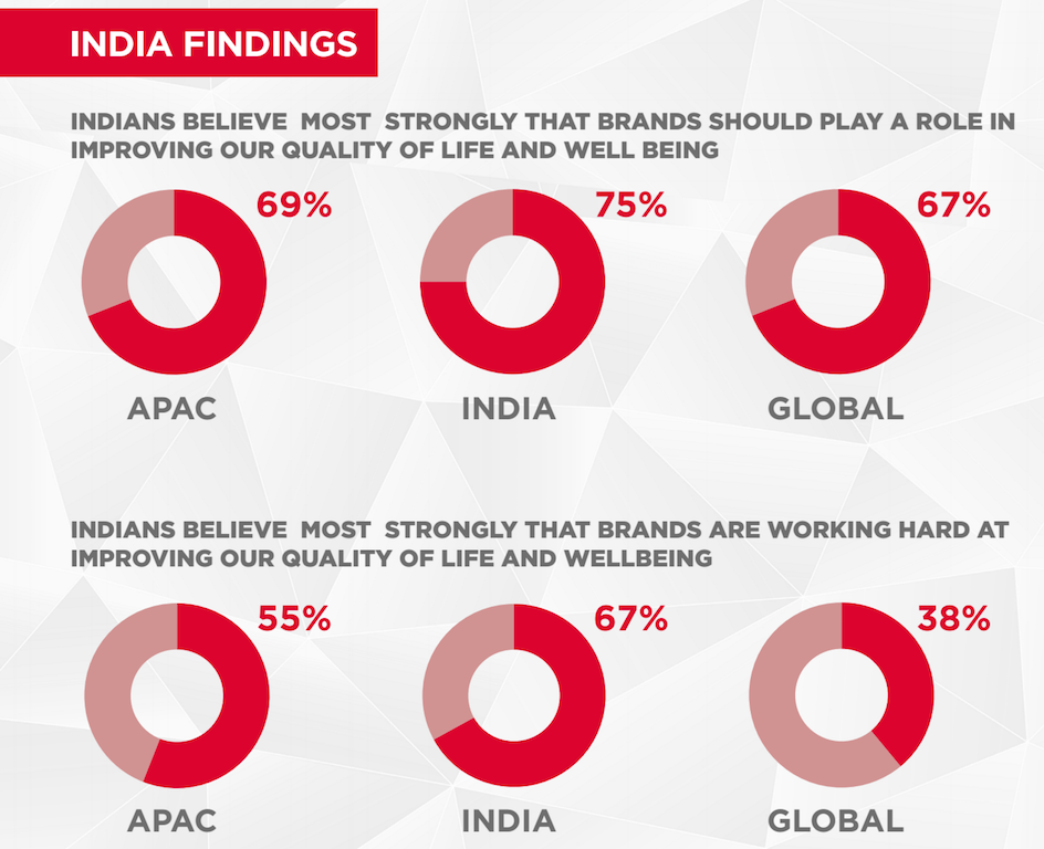 indian consumers link brands wo well-being