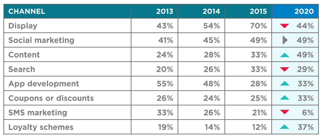 mobile channles by importance to apac marketers