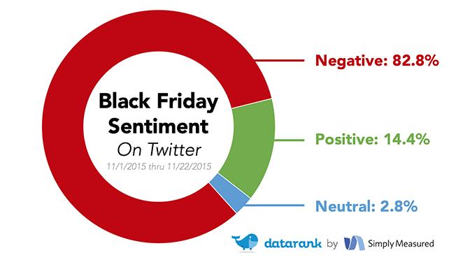 Black friday sentiment study