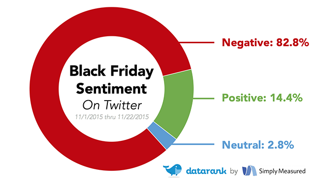 Black friday sentiment study
