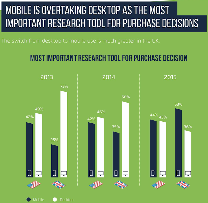 mobile research infographic