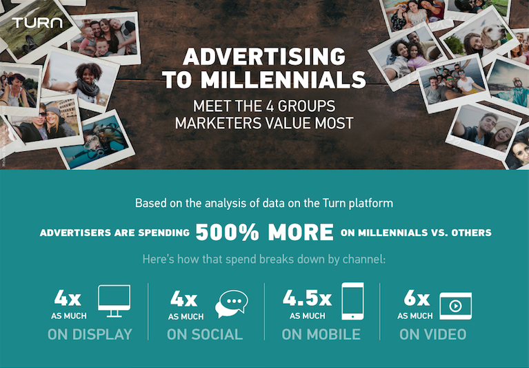millenial advertiser spend infographic