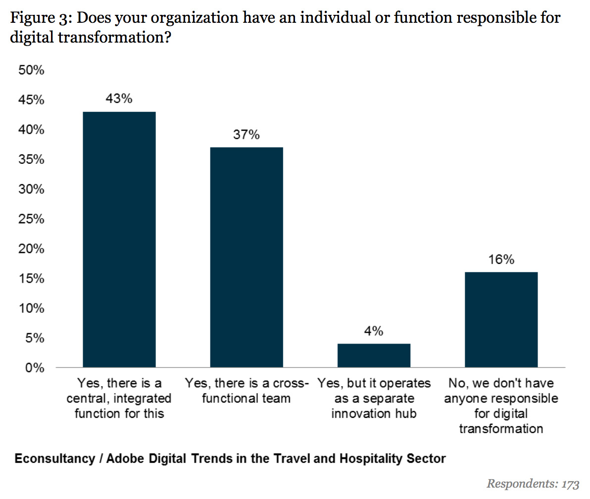 84% of travel businesses have a digital transformation function