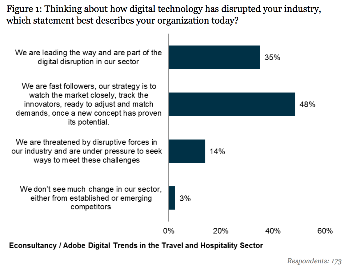 how do travel businesses describe themselves - disruptors, fast followers or threatened