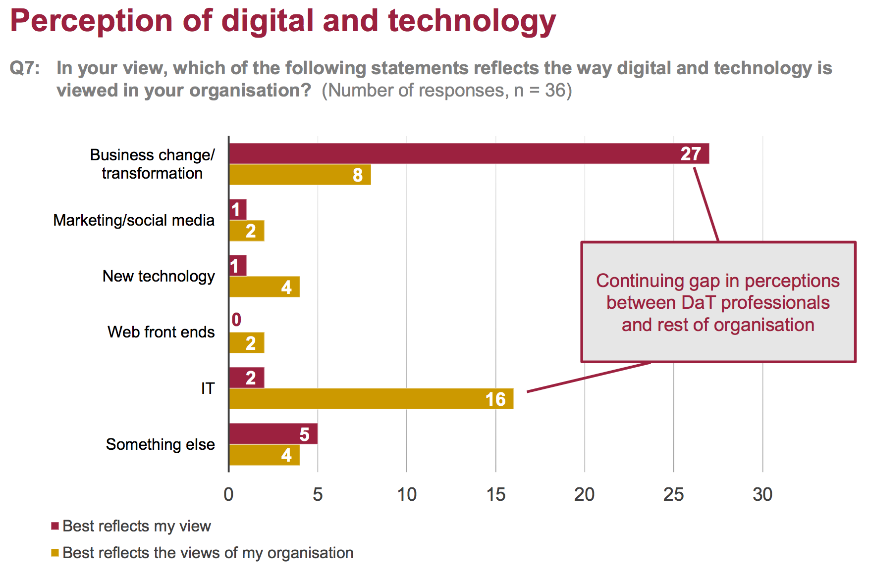non digital staff see tech as 'IT'
