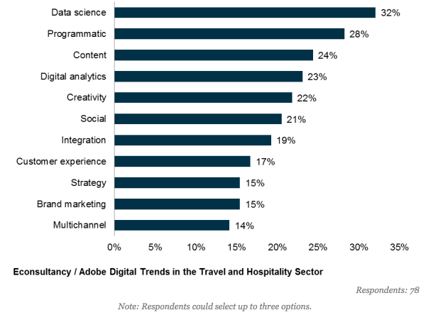 travel and hospitality industry marketing skills gaps