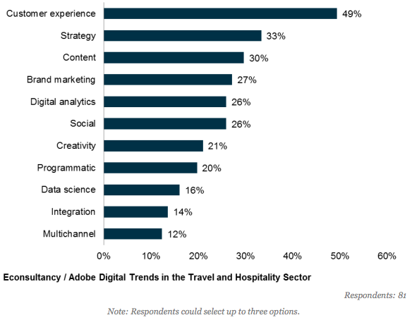 travel and hospitality industry most important marketing skills