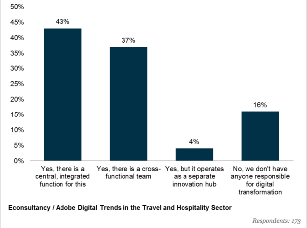Travel and hospitality industry digital transformation
