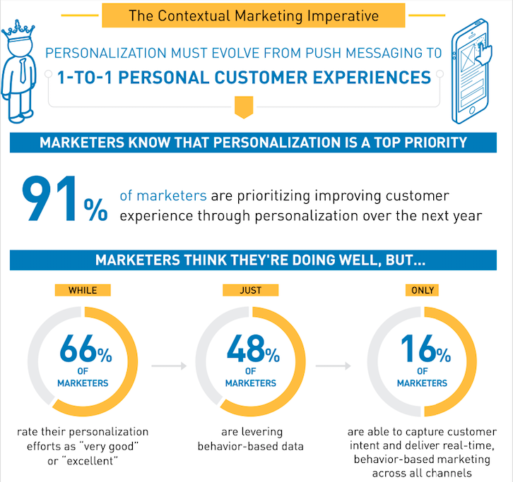 personalisation infographic