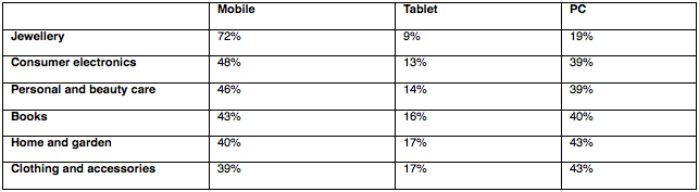 Christmas weekend retail searches by retail category and device