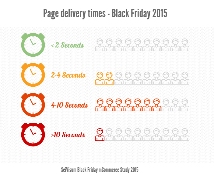 black friday mobile site performance
