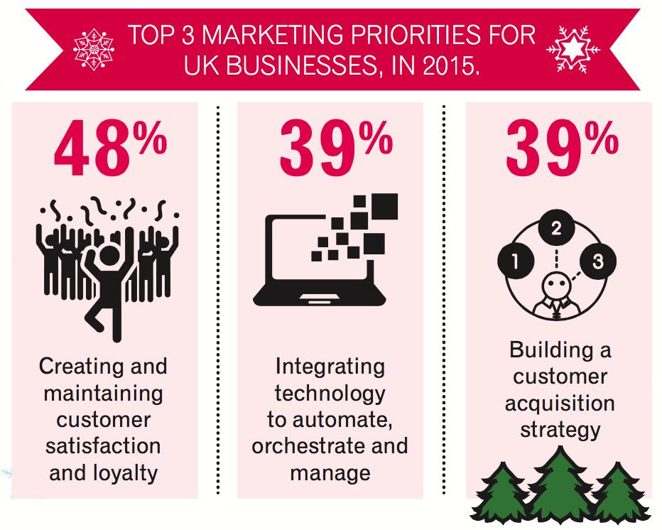 top marketing priorities 2015 infographic