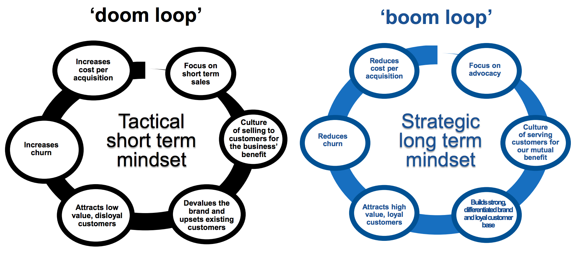 doom loop vs boom loop