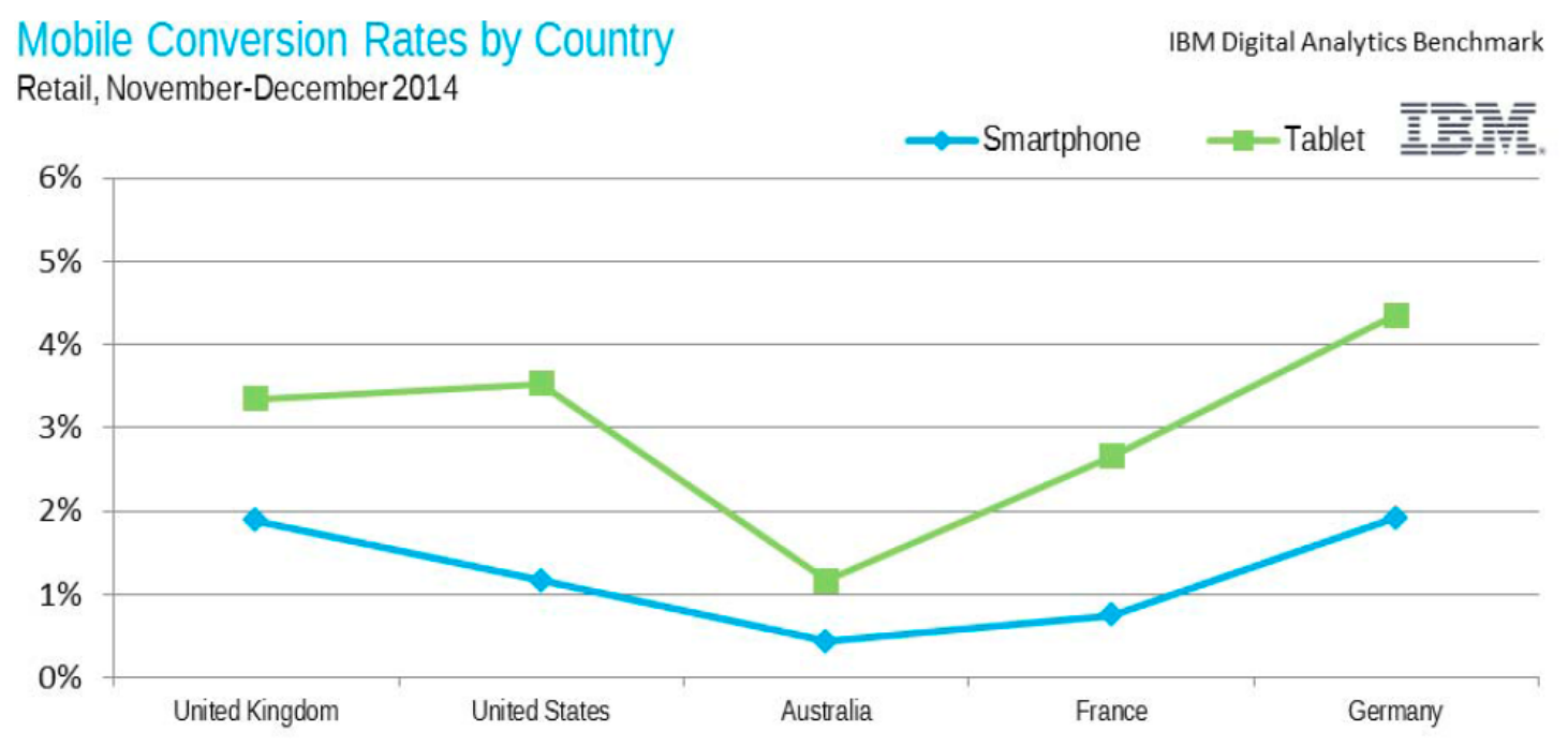 mobile conversion by country